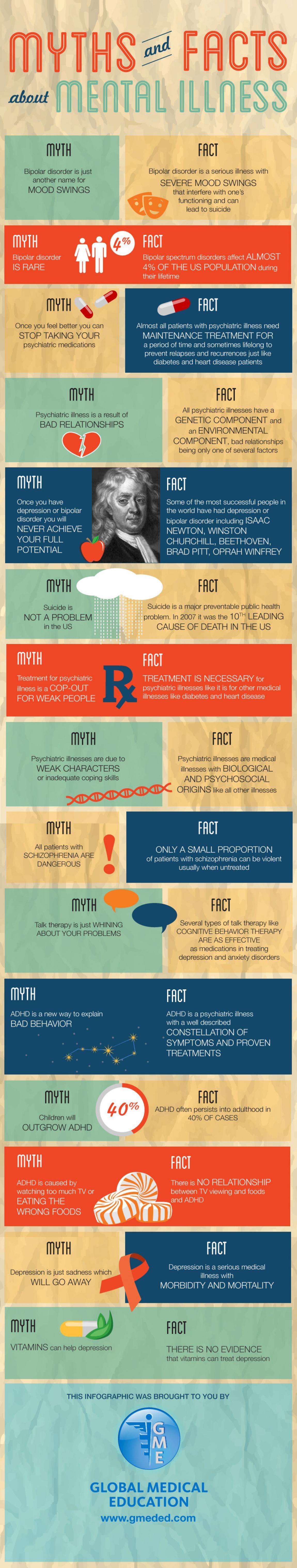 Mental Illness, Fact or Fiction